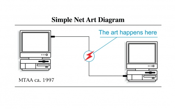 MTAA, Simple Net Art Diagram, 1997